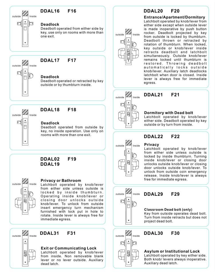 The Function of American Type Lock -D&D Hardware