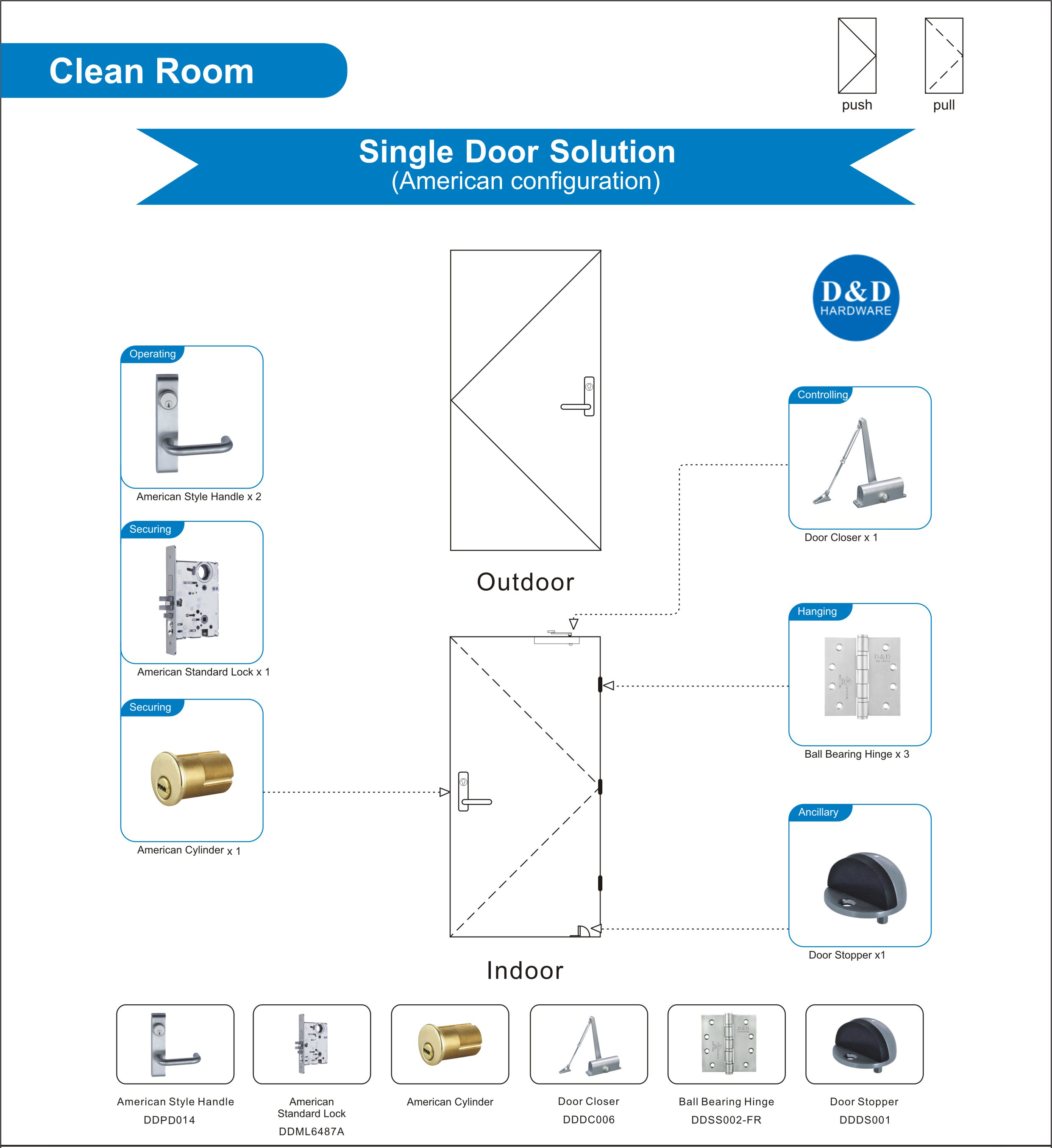 Building Hardware Solution for Clean Room Single Door
